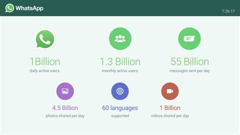 stats 10803 views 26 comments whatsapp announces over 1 billion daily active users