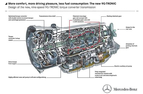diagram of automatic transmission 2014 mercedes 9g tronic diagram with labels photo