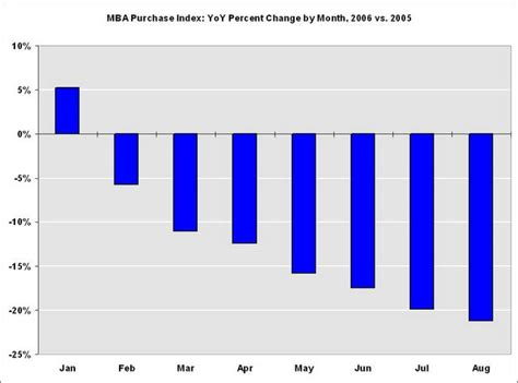 Mba Mortgage Interest Rates by Calculated Risk Mba Mortgage Rates Decline