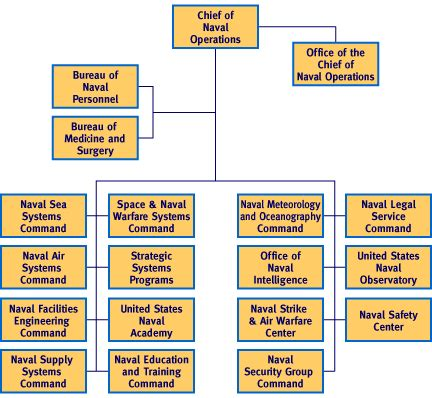 navy organization chart supply chief of naval operations encyclopedia article citizendium
