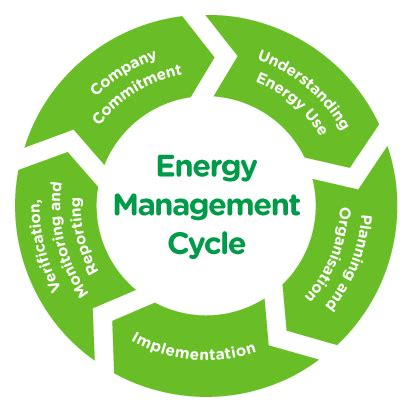 energy management cycle explained energy management