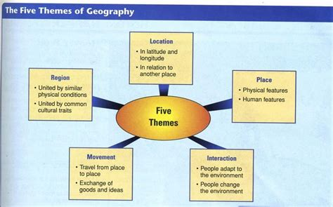5 themes of geography for australia europe geography mr schilling s classroom