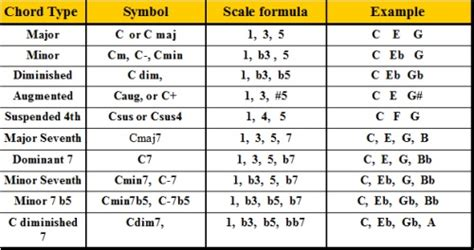 keyboard chords tutorial pdf formulas for all keyboard chords and how to use them