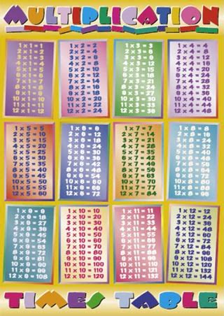 for times tables multiplication times tables times