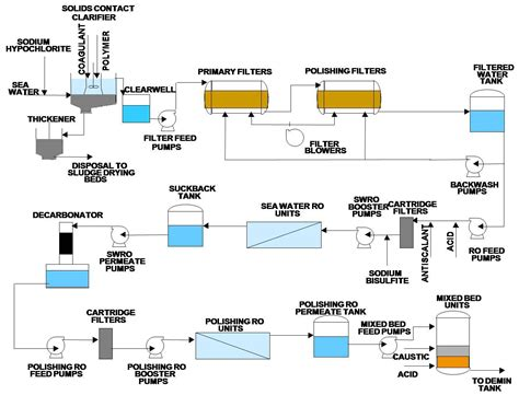 combined cycle power plant process flow diagram process flow diagram ro plant blueraritan info