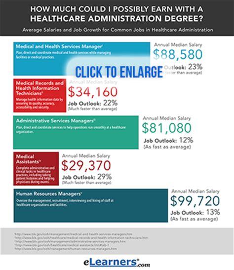 Mba Healthcare Administration Salary Florida by Healthcare Administration Salary Craftbrewswag Info