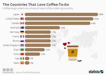 statistics & facts on the u.s. coffee market/industry