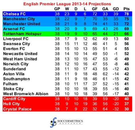 championship standings, soccer england league table
