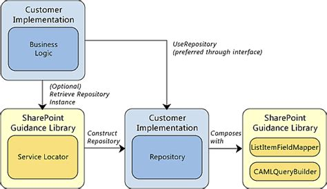 repository pattern logging sharepoint enterprise design pattern microsoft