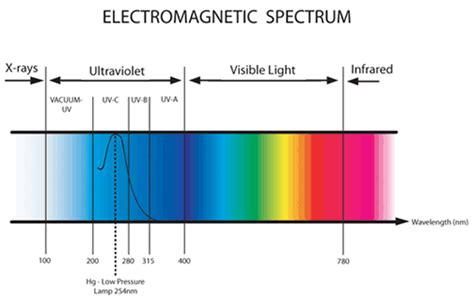 what light company services my address mourne services mts recommends calibration of