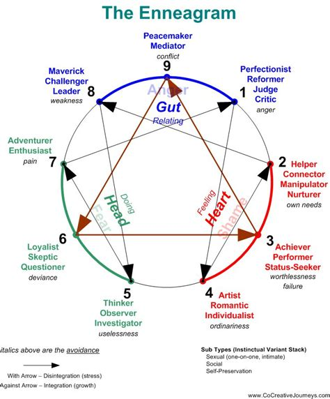 the of typing powerful tools for enneagram typing books enneagram chart myers