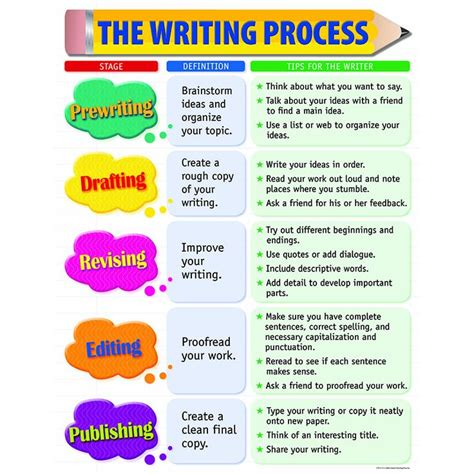 Essay On The Writing Process by Best 25 Writing Process Ideas On Writing Process Charts Writing Process Posters