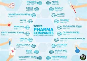 Companies Headquartered In Top 20 Pharma Companies Based On R D Investments In 2015