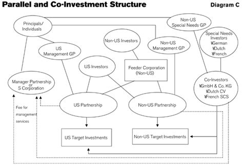 equity fund structure diagram tax considerations in structuring us based equity