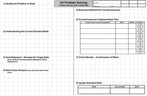 A3 Problem Solving What It Is And What It Isn T A3 Problem Solving Template