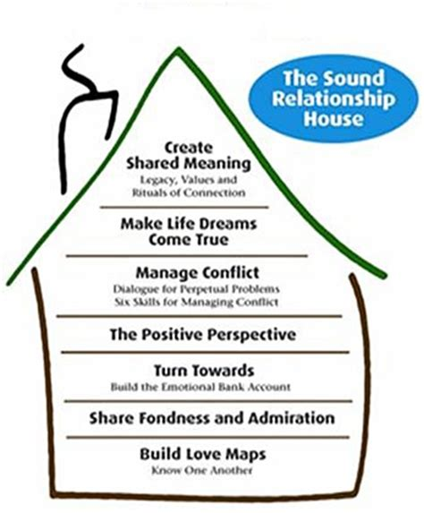gottman sound relationship house good marriage xxiv trust a cornerstone of a godly marriage