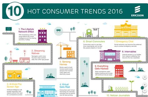 popular trends 2016 ericsson s consumers trends for 2016 video streaming