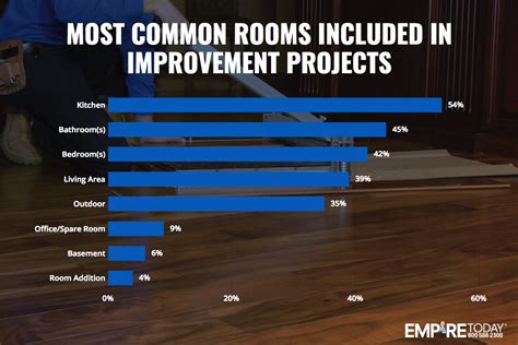 most common home improvement projects 28 images