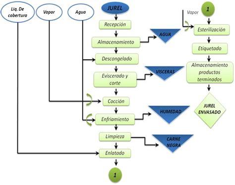 cadena productiva harina de pescado proceso de producci 211 n de conservas de jurel en aceite