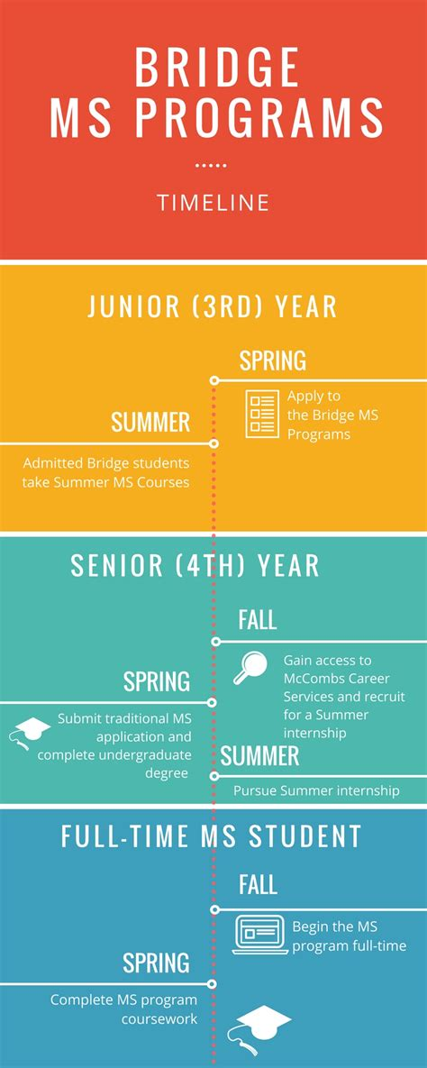 Mccombs Mba Degree Plan by Bridge Ms Programs Master Of Science Programs