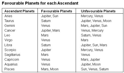 planets in houses houses their significations significators