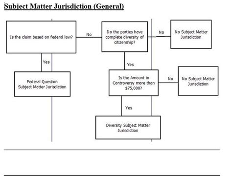 supplemental jurisdiction flowchart 60 best civil procedure images on school