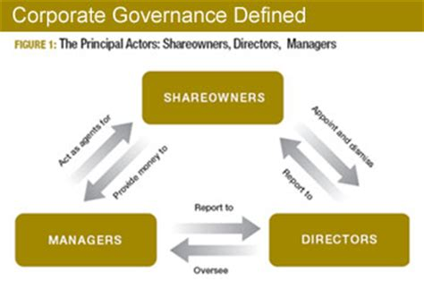 world bank definition of governance corporate governance business opportunity 171 business