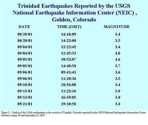 earthquake gov investigation of an earthquake swarm near trinidad