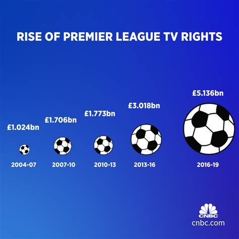 epl quotes battle over soccer tv rights hots up with 8b deal