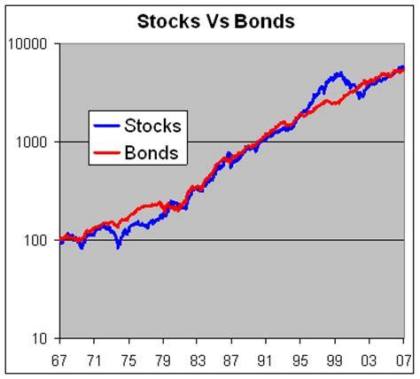 stocks vs. bonds: a surprising result | seeking alpha
