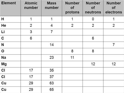 Counting Protons Neutrons And Electrons by Protons Neutrons And Electrons Practice Worksheet Answers