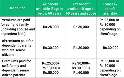 income tax exemption under section 80d did you know these tax facts about your insurance