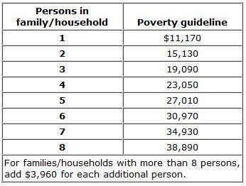 texas medicaid eligibility | affordable health insurance