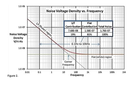 poly resistor flicker noise 1 f noise the flickering candle edn