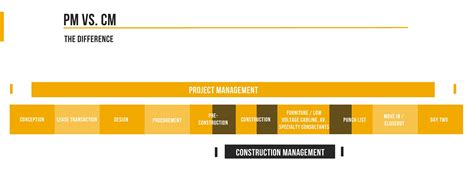 Mba In Real Estate And Construction Management In Canada by Project Manager And Construction Manager Real Estate