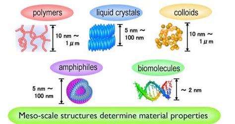 soft matter molecules