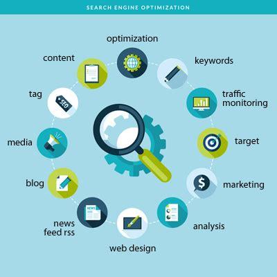 Site Search Optimization by Orange County Web Design Stark Logic Orange County Seo