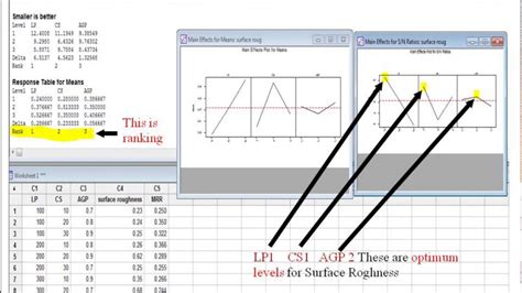 design of experiment using minitab design of experiments by using taguchi method in minitab