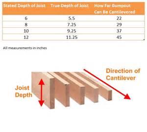 how far can you cantilever a bumpout