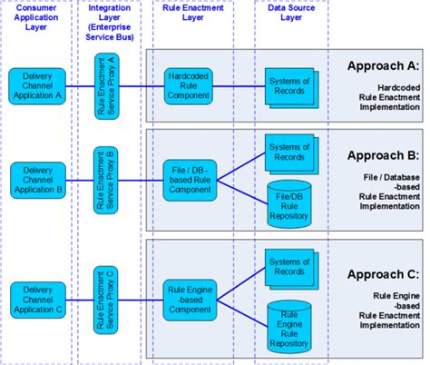 design pattern rule engine enterprise rule enactment service patterns bptrends