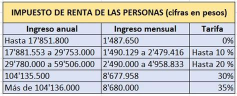 tarifa impuesto de renta 2016 personas juridicas colombia tarifas 2016 de impuesto a la renta personas naturales y