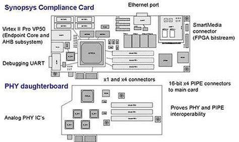 compliance test pattern pci express achieving compliance and interoperability for your pci