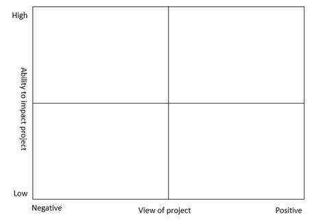 Bpm Stakeholder Analysis Project Management Grid Template
