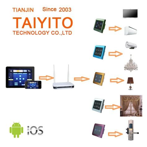 smart home technology system best sales wifi zigbee smart house newest diy zigbee smart