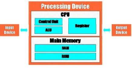 komponen dasar  sistem komputer pintu belajar