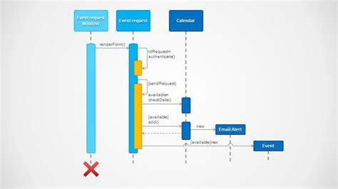 Uml Sequence Diagram Powerpoint Template Slidemodel Powerpoint Sequence Diagram