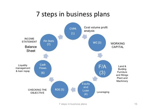 Business Planning by 7 Steps In Business Planning