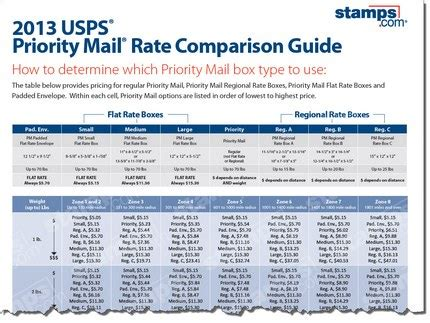 priority mail rate guide archives