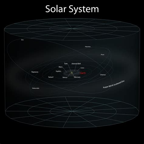 Earth S Location In The Universe Earth Blog Solar System Light Years