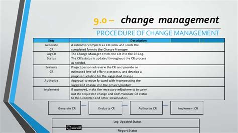 management of change procedure template change management process by omar quinones